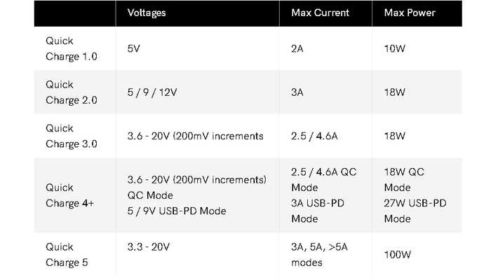 Standards of Fast Charging