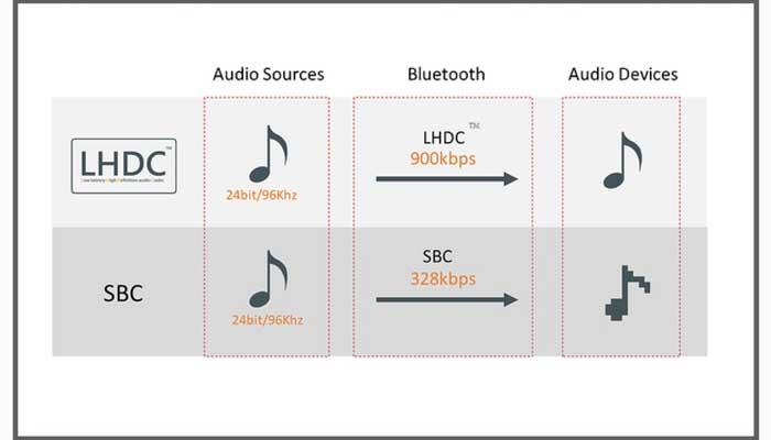 Виды Bluetooth кодеков